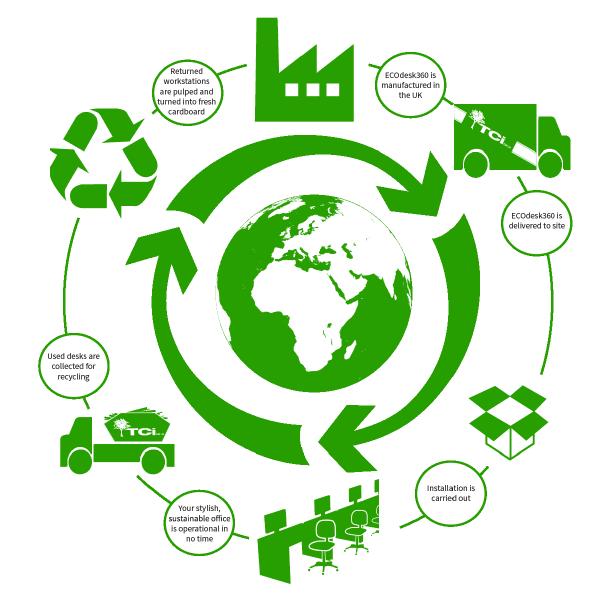 buy-eco360-cardboard-desk-supplier-distributor-sustainable-purchase-01