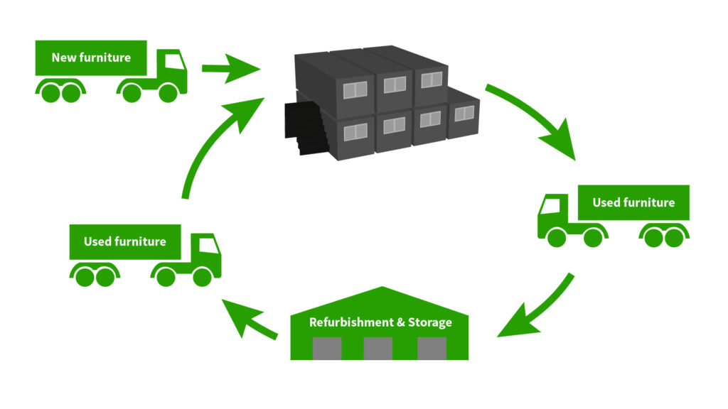 recycle-furniture-office-locker-canteen-space-planning-reuse-sustainable-construction-used-products-02